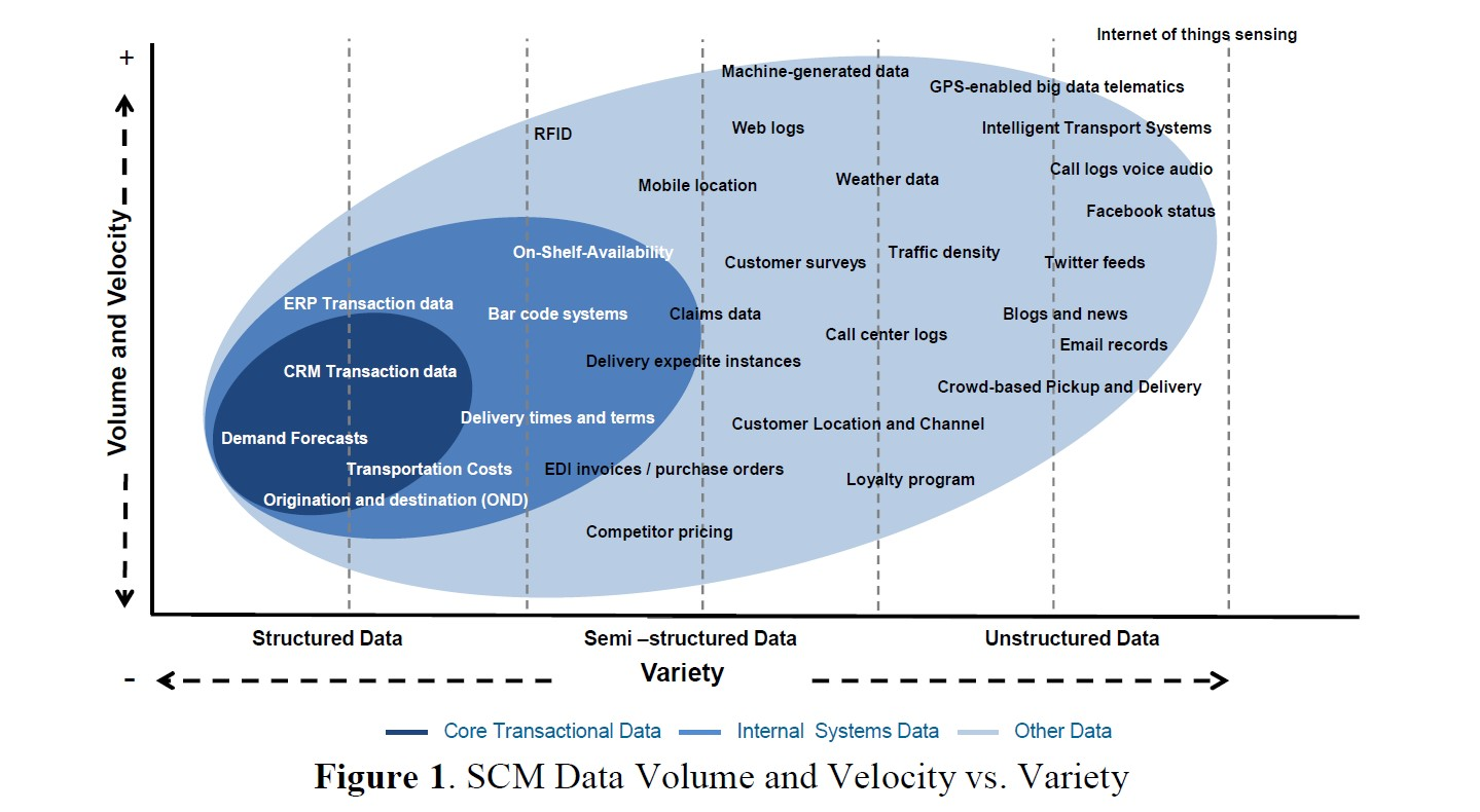 Figure-1-SCM-Data-Volume-Velocity-Variety